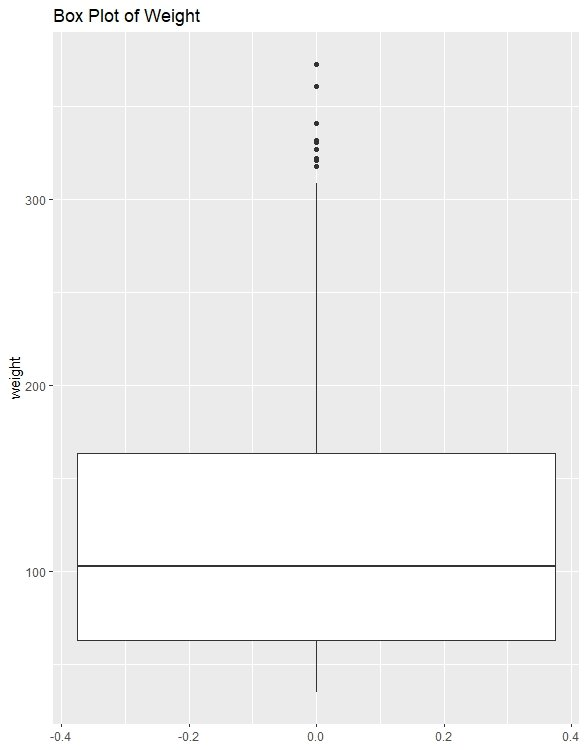 box plot using r ggplot2
