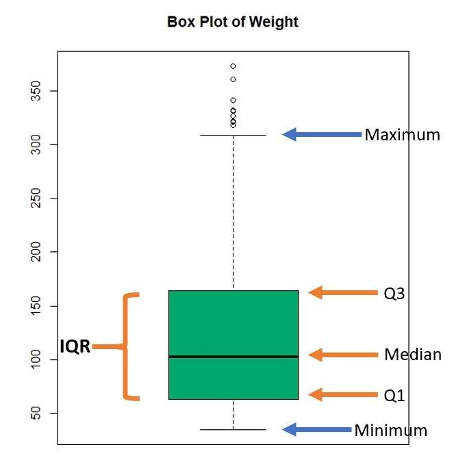 box plot illustration explanation example