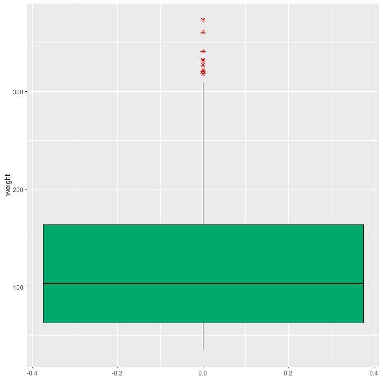 change fill color of boxplot in r