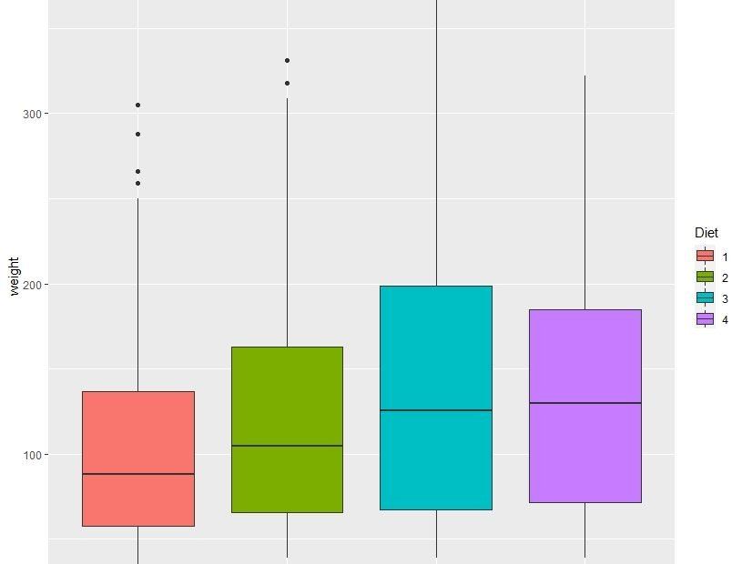 create box plot using ggplot2