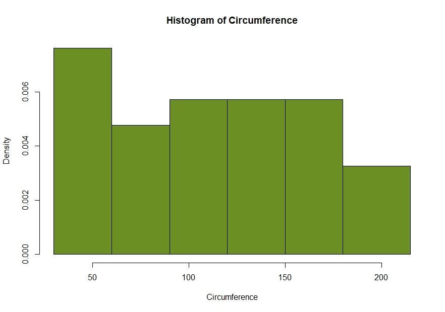 density plot using r