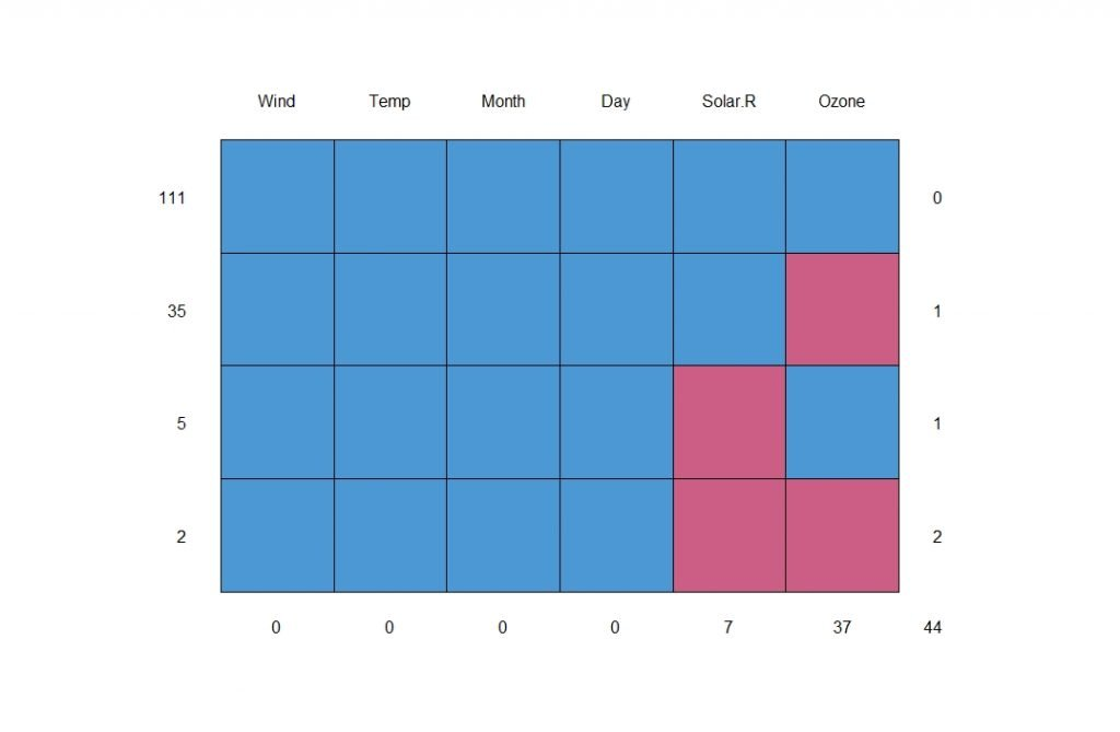 mice plot for missing values in R