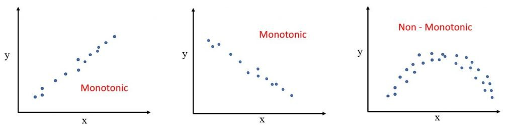 monotonic relationship graph of correlation coefficient interpretation