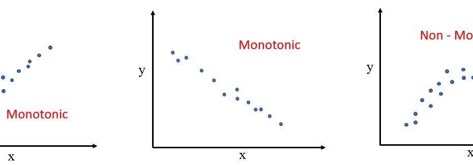 monotonic relationship