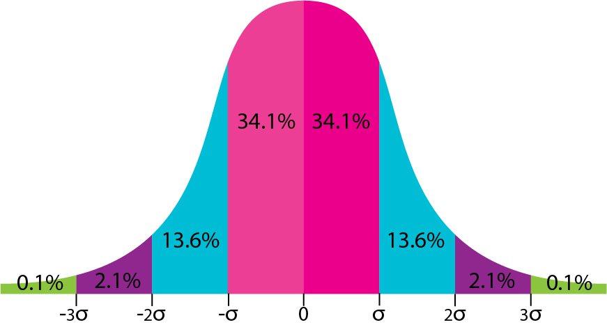 normal probability corve